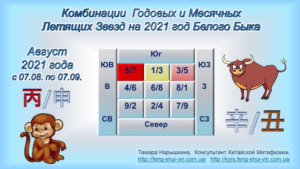 Комбинации годовых и месячных Летящих Звезд на 2021 год Белого Быка.