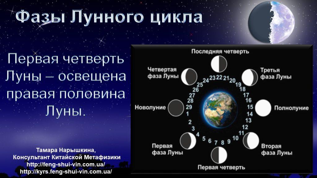 Растущая Луна Фазы Лунного цикла.