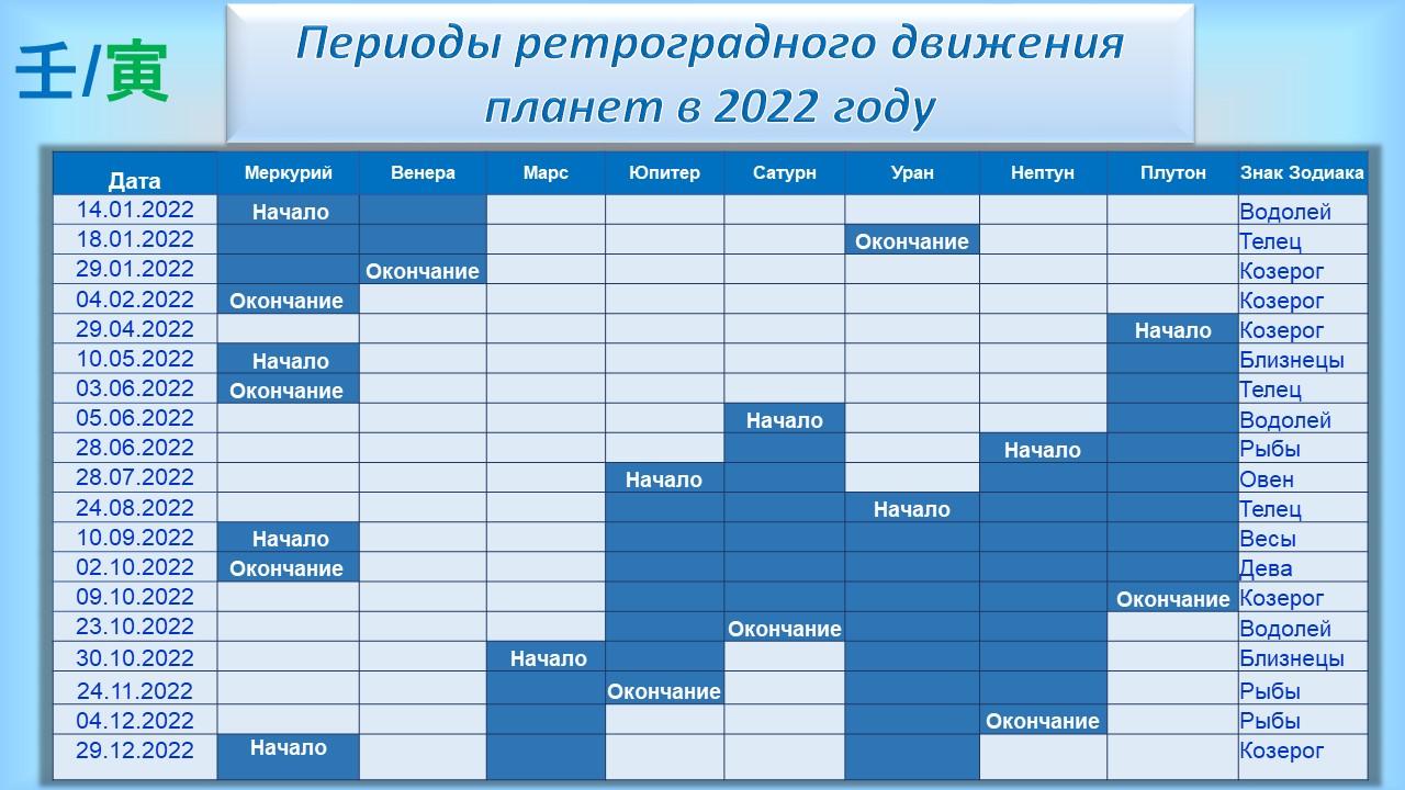 Периоды Ретроградного движения планет в 2022 году