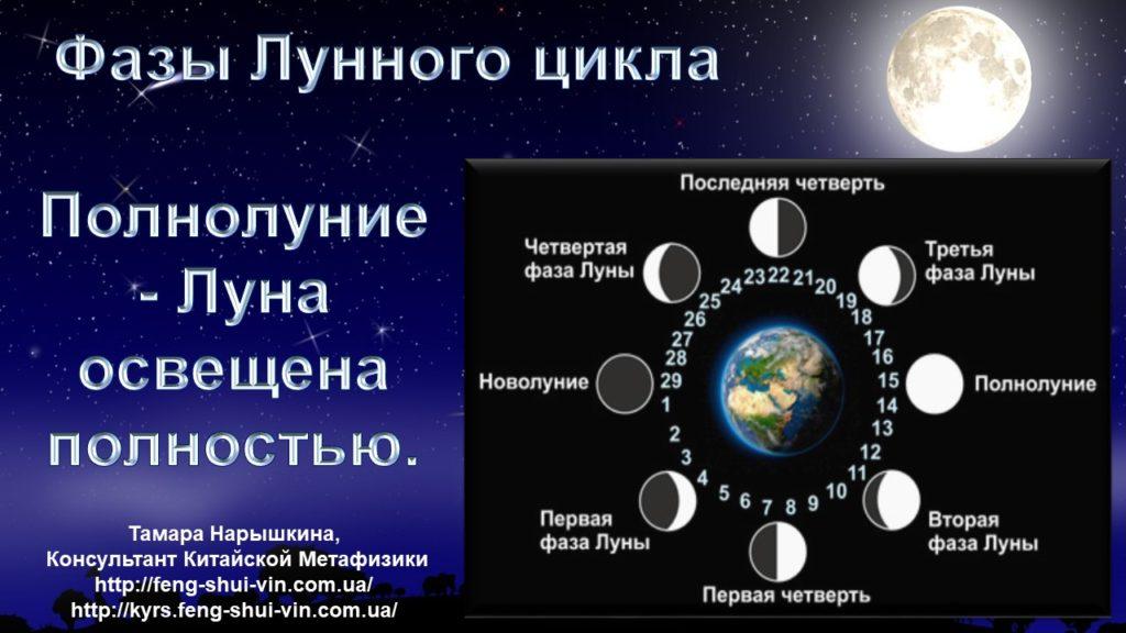 Фазы Луны и их влияние на нашу жизнь