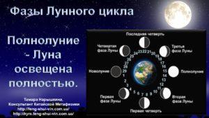 Полнолуние Фазы Лунного цикла