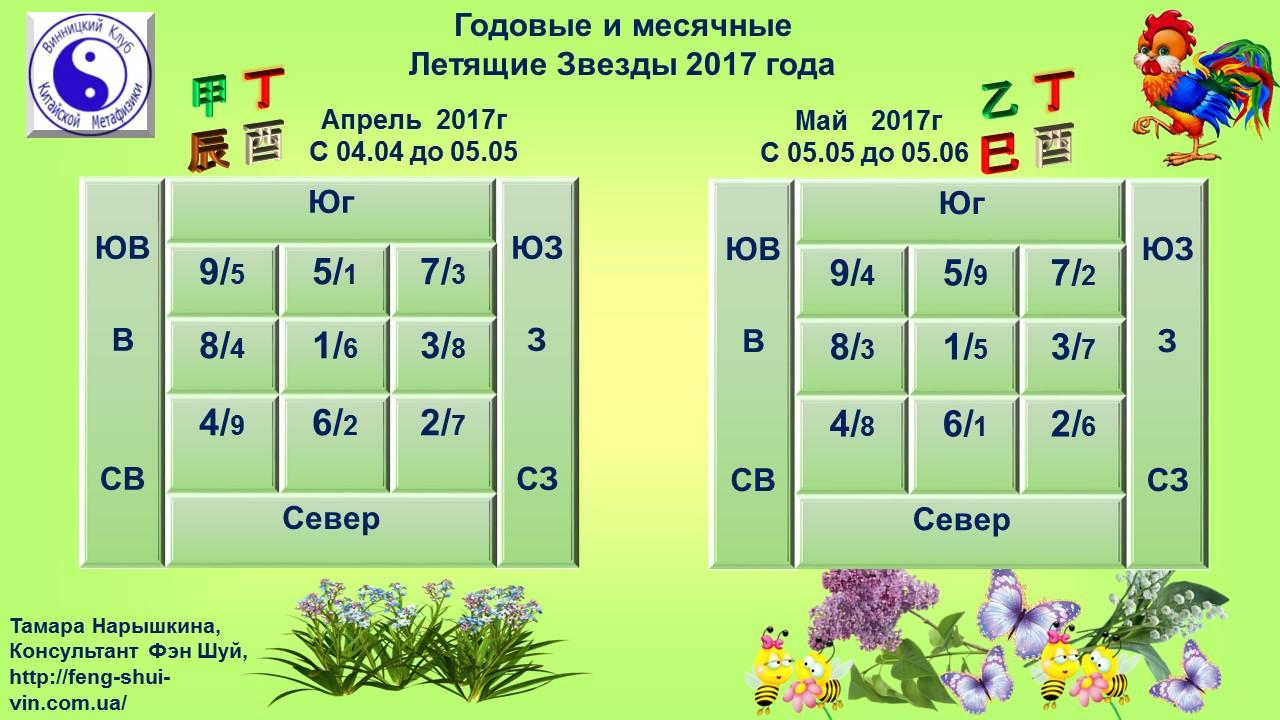 Комбинации Годовых и Месячных Летящих Звезд 2017 года.