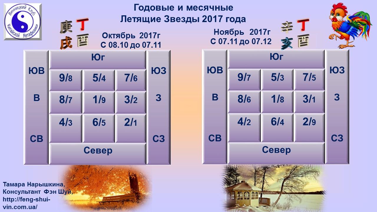 Комбинации Годовых и Месячных Летящих Звезд 2017 года