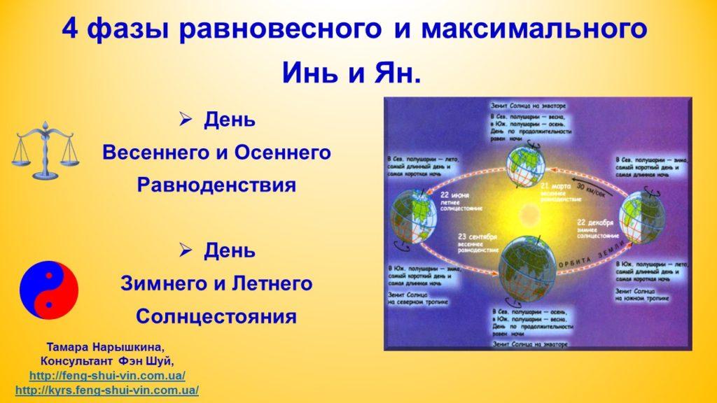 4 фазы равновесного и максимальногоИнь и Ян.