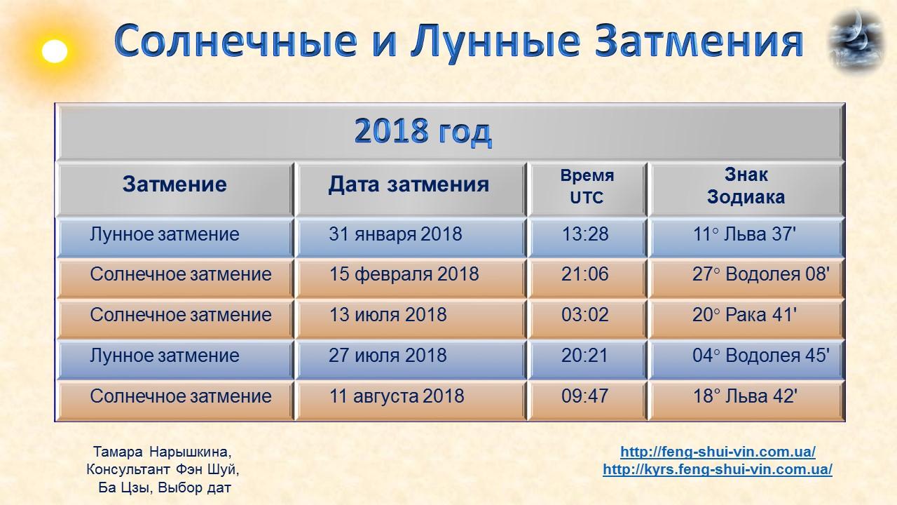 Когда будет затмение в 2018 году в россии во сколько