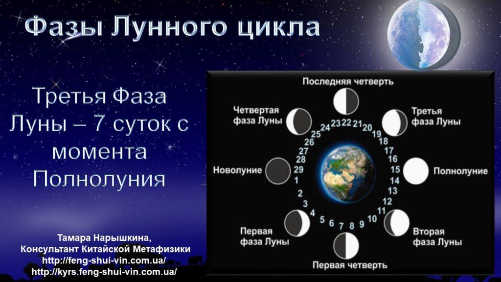 Убывающая Луна Фазы Лунного цикла