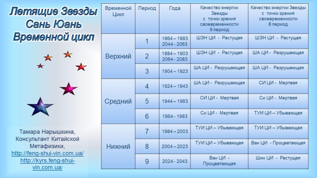 Летящие Звезды Сань Юань в 9 периоде. Их свойства и характеристики с 2024 года.